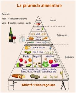 Schema dietetico 1200